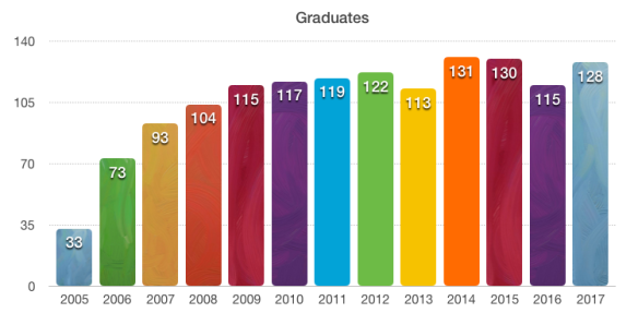 PKH Graduates -2017