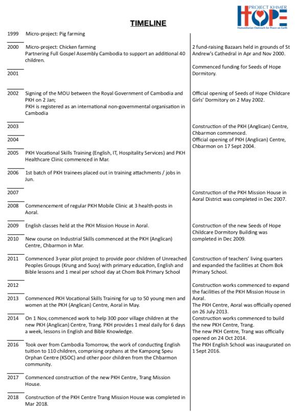 PKH Timeline 2018